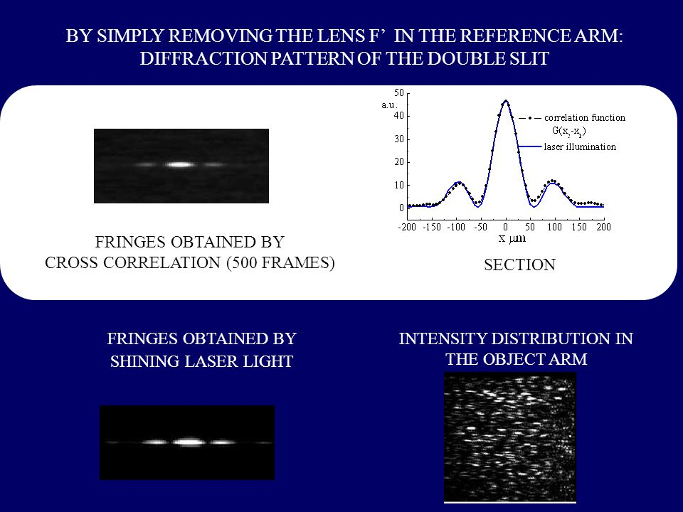 FRINGES OBTAINED BY SHINING LASER LIGHT BY SIMPLY REMOVING THE LENS F' IN THE REFERENCE ARM: DIFFRACTION PATTERN OF THE DOUBLE SLIT SECTION FRINGES OBTAINED BY CROSS CORRELATION (500 FRAMES) INTENSITY DISTRIBUTION IN THE OBJECT ARM