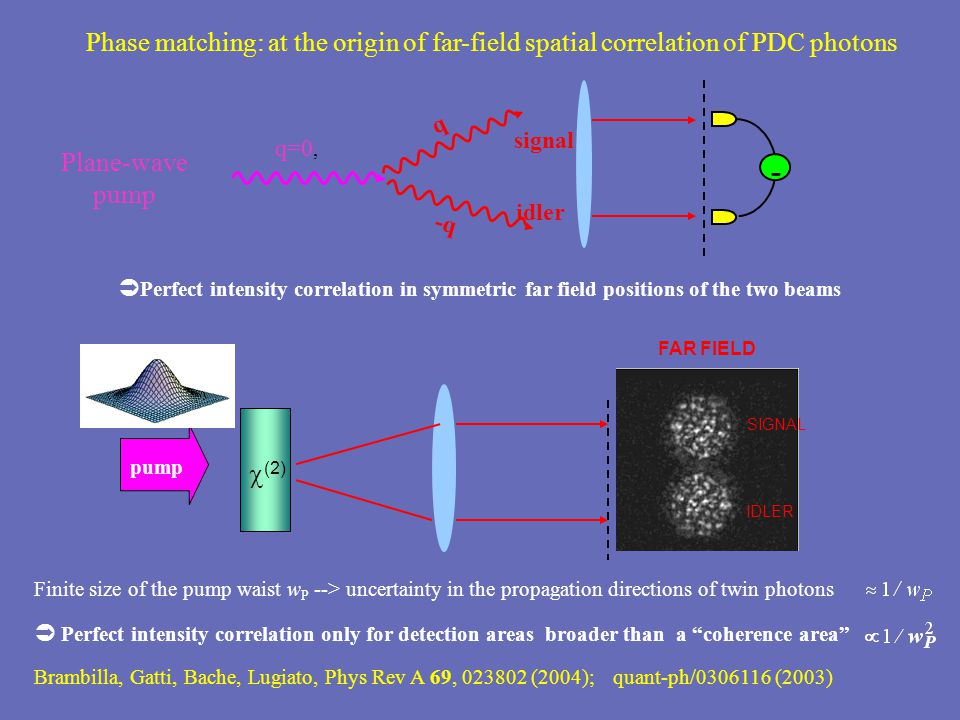 SIGNAL IDLER  (2) FAR FIELD pump Finite size of the pump waist w P --> uncertainty in the propagation directions of twin photons  Perfect intensity correlation only for detection areas broader than a coherence area Brambilla, Gatti, Bache, Lugiato, Phys Rev A 69, 023802 (2004); quant-ph/0306116 (2003)  Perfect intensity correlation in symmetric far field positions of the two beams q=0, -q q signal idler - Phase matching: at the origin of far-field spatial correlation of PDC photons Plane-wave pump
