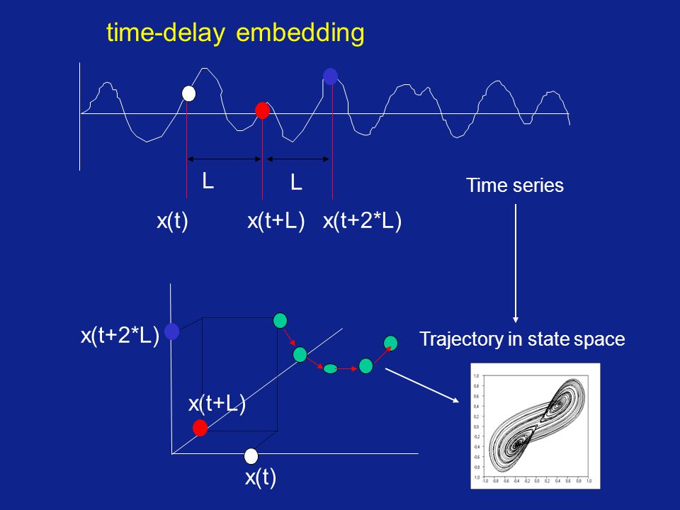 x(t)x(t+L)x(t+2*L) L x(t) x(t+L) x(t+2*L) time-delay embedding Trajectory in state space L Time series