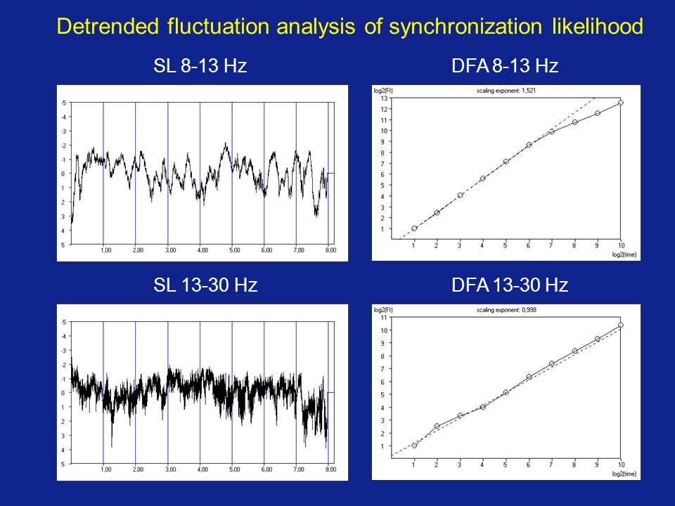 Detrended fluctuation analysis of synchronization likelihood SL 8-13 Hz SL 13-30 Hz DFA 8-13 Hz DFA 13-30 Hz