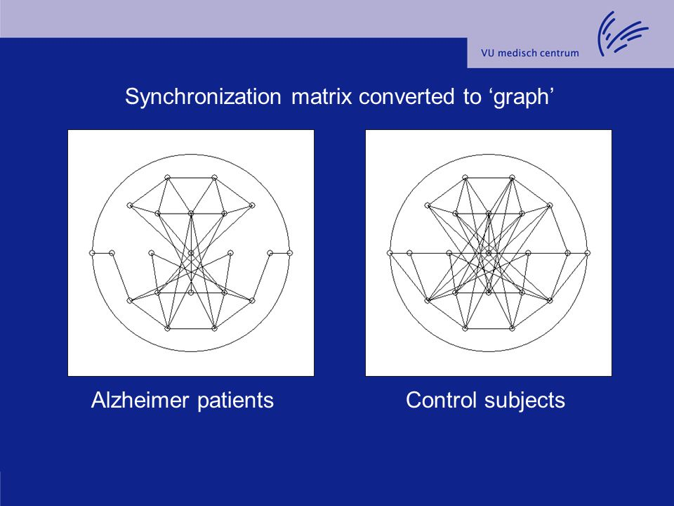 Alzheimer patients Synchronization matrix converted to 'graph' Control subjects