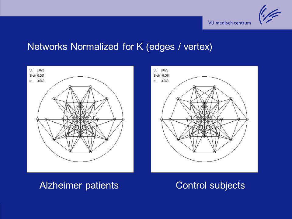 Alzheimer patientsControl subjects Networks Normalized for K (edges / vertex)