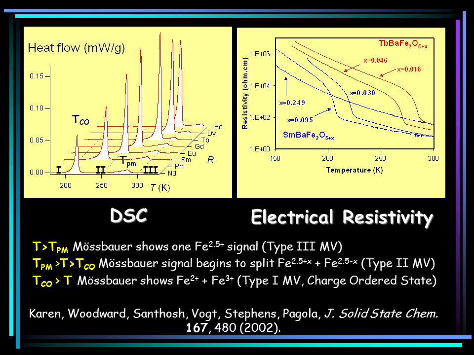 DSC Electrical Resistivity T>T PM Mössbauer shows one Fe 2.5+ signal (Type III MV) T PM >T>T CO Mössbauer signal begins to split Fe 2.5+x + Fe 2.5-x (Type II MV) T CO > T Mössbauer shows Fe 2+ + Fe 3+ (Type I MV, Charge Ordered State) IIIIII T CO T pm Karen, Woodward, Santhosh, Vogt, Stephens, Pagola, J.