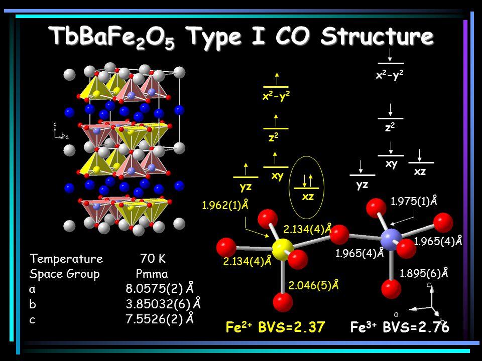 TbBaFe 2 O 5 Type I CO Structure 2.134(4)Å 2.046(5)Å 1.965(4)Å Fe 2+ BVS=2.37 x 2 -y 2 z2z2 xy yz xz x 2 -y 2 z2z2 xz xy yz 2.134(4)Å 1.965(4)Å 1.975(1)Å 1.895(6)Å Fe 3+ BVS=2.76 Temperature 70 K Space Group Pmma a8.0575(2) Å b3.85032(6) Å c7.5526(2) Å 1.962(1)Å