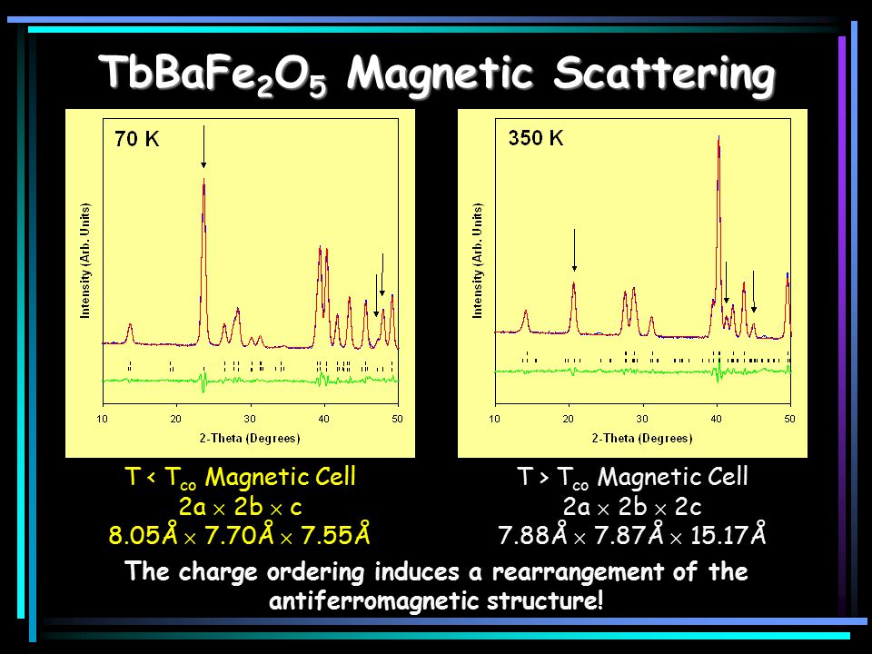 TbBaFe 2 O 5 Magnetic Scattering T > T co Magnetic Cell 2a  2b  2c 7.88Å  7.87Å  15.17Å T < T co Magnetic Cell 2a  2b  c 8.05Å  7.70Å  7.55Å The charge ordering induces a rearrangement of the antiferromagnetic structure!