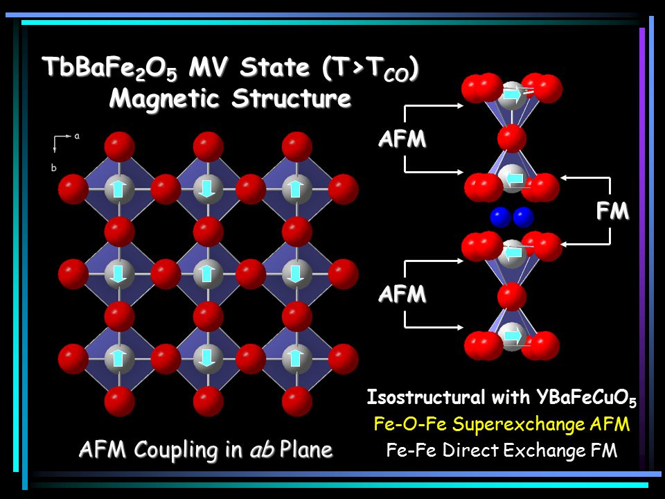 TbBaFe 2 O 5 MV State (T>T CO ) Magnetic Structure AFM Coupling in ab Plane Isostructural with YBaFeCuO 5 Fe-O-Fe Superexchange AFM Fe-Fe Direct Excha