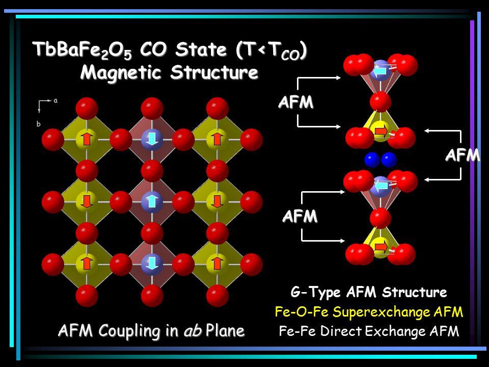 TbBaFe 2 O 5 CO State (T<T CO ) Magnetic Structure AFM Coupling in ab Plane G-Type AFM Structure Fe-O-Fe Superexchange AFM Fe-Fe Direct Exchange AFM AFM AFM AFM
