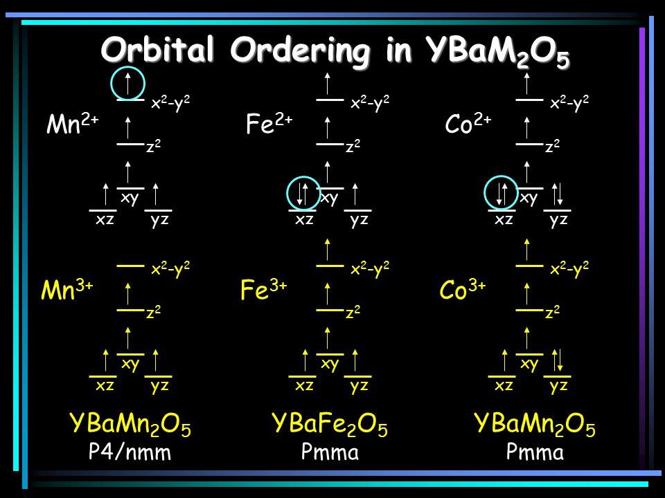 Orbital Ordering in YBaM 2 O 5 YBaMn 2 O 5 P4/nmm xzyz xy z2z2 x 2 -y 2 xzyz xy z2z2 x 2 -y 2 Mn 3+ Mn 2+ YBaFe 2 O 5 Pmma xzyz xy z2z2 x 2 -y 2 xzyz xy z2z2 x 2 -y 2 Fe 3+ Fe 2+ YBaMn 2 O 5 Pmma xzyz xy z2z2 x 2 -y 2 xzyz xy z2z2 x 2 -y 2 Co 3+ Co 2+