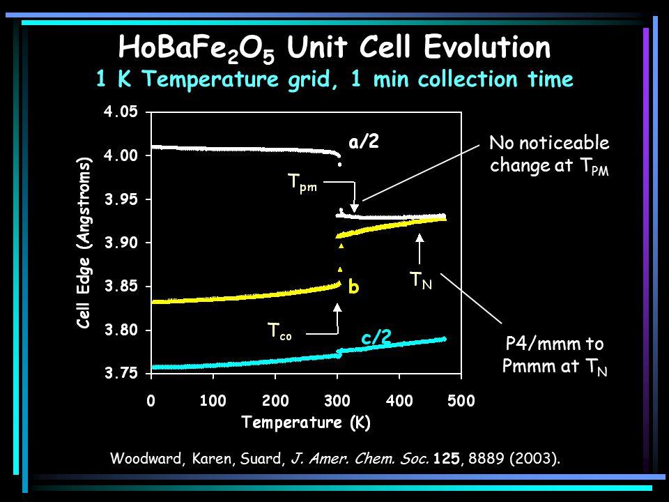 HoBaFe 2 O 5 Unit Cell Evolution 1 K Temperature grid, 1 min collection time No noticeable change at T PM Woodward, Karen, Suard, J.