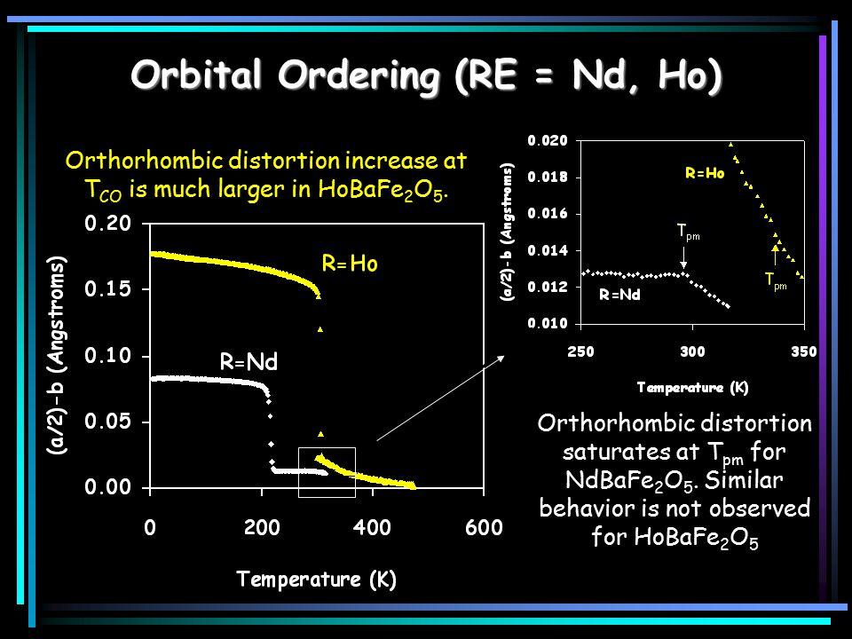 Orbital Ordering (RE = Nd, Ho) Orthorhombic distortion saturates at T pm for NdBaFe 2 O 5. Similar behavior is not observed for HoBaFe 2 O 5 Orthorhom