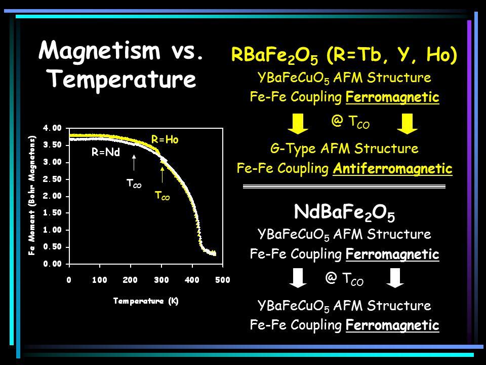 RBaFe 2 O 5 (R=Tb, Y, Ho) YBaFeCuO 5 AFM Structure Fe-Fe Coupling Ferromagnetic @ T CO G-Type AFM Structure Fe-Fe Coupling Antiferromagnetic NdBaFe 2 O 5 YBaFeCuO 5 AFM Structure Fe-Fe Coupling Ferromagnetic @ T CO YBaFeCuO 5 AFM Structure Fe-Fe Coupling Ferromagnetic Magnetism vs.