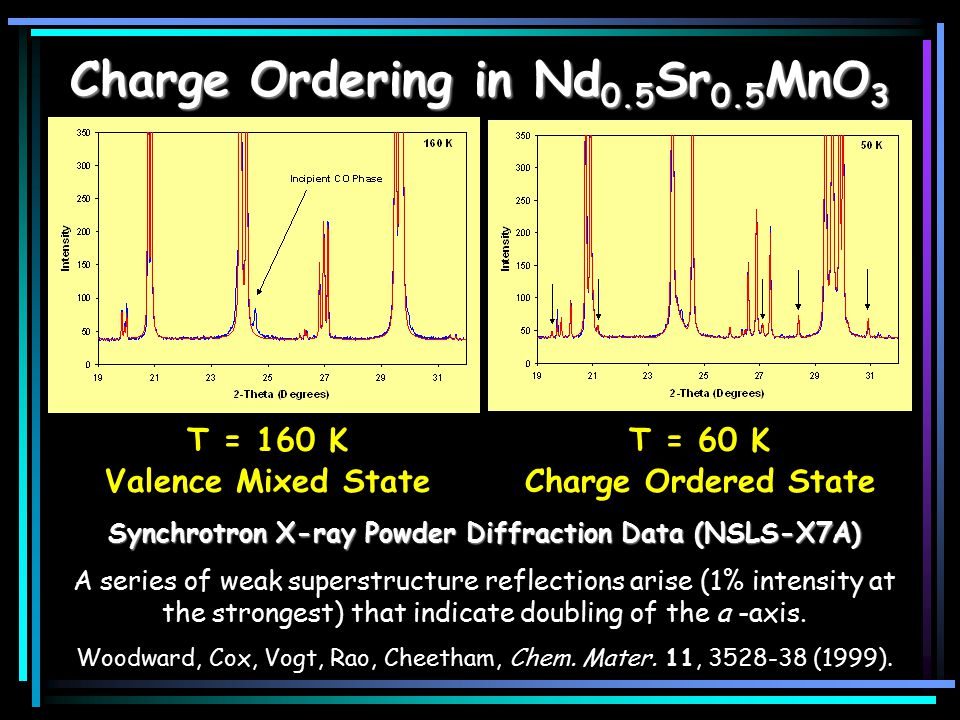 Charge Ordering in Nd 0.5 Sr 0.5 MnO 3 T = 160 K Valence Mixed State T = 60 K Charge Ordered State Synchrotron X-ray Powder Diffraction Data (NSLS-X7A) A series of weak superstructure reflections arise (1% intensity at the strongest) that indicate doubling of the a -axis.
