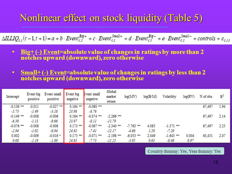 Nonlinear effect on stock liquidity (Table 5) Big+ (-) Event=absolute value of changes in ratings by more than 2 notches upward (downward), zero otherwise Small+ (-) Event=absolute value of changes in ratings by less than 2 notches upward (downward), zero otherwise Country dummy: Yes, Year dummy: Yes 18