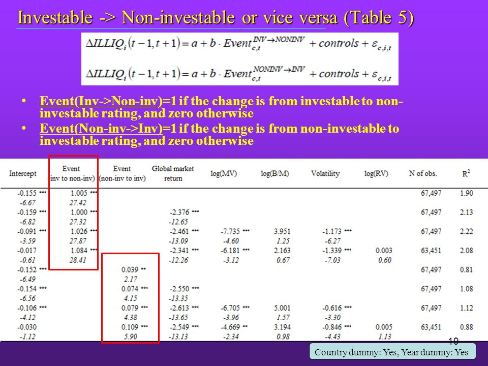 Investable -> Non-investable or vice versa (Table 5) Event(Inv->Non-inv)=1 if the change is from investable to non- investable rating, and zero otherwise Event(Non-inv->Inv)=1 if the change is from non-investable to investable rating, and zero otherwise Country dummy: Yes, Year dummy: Yes 19