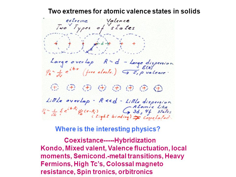 Coexistance-----Hybridization Kondo, Mixed valent, Valence fluctuation, local moments, Semicond.-metal transitions, Heavy Fermions, High Tc's, Colossal magneto resistance, Spin tronics, orbitronics Two extremes for atomic valence states in solids Where is the interesting physics
