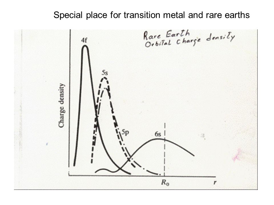 Special place for transition metal and rare earths