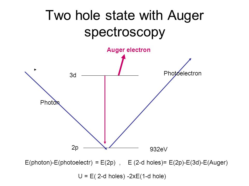 Two hole state with Auger spectroscopy 3d 2p 932eV Photon Photoelectron Auger electron E(photon)-E(photoelectr) = E(2p), E (2-d holes)= E(2p)-E(3d)-E(Auger) U = E( 2-d holes) -2xE(1-d hole)