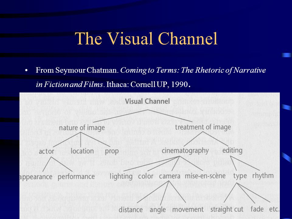 The Visual Channel From Seymour Chatman. Coming to Terms: The Rhetoric of Narrative in Fiction and Films. Ithaca: Cornell UP, 1990.