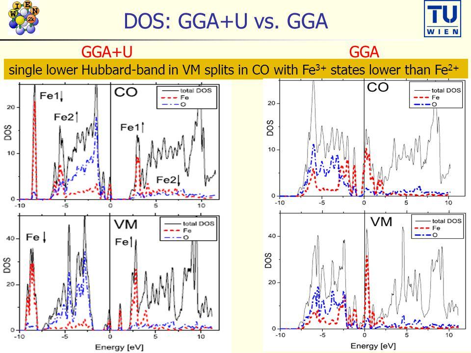 DOS: GGA+U vs. GGA GGA+U GGA insulator, t 2g band splits metallicsingle lower Hubbard-band in VM splits in CO with Fe 3+ states lower than Fe 2+