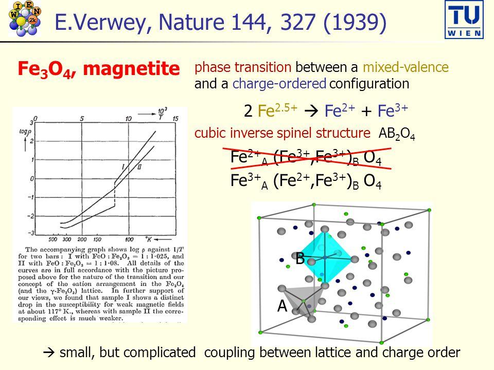 Exchange interactions J ij Heisenberg model: H =  i,j J ij S i.S j 4 different superexchange interactions (Fe-Fe exchange interaction mediated by an O atom) J 22 b : Fe 2+ -Fe 2+ along b J 33 b : Fe 3+ -Fe 3+ along b J 23 c : Fe 2+ -Fe 3+ along c J 23 a : Fe 2+ -Fe 3+ along a 1 direct Fe-Fe interaction J direct : Fe 2+ -Fe 3+ along c J direct negative (AFM) in CO phase J direct positive (FM) in VM phase