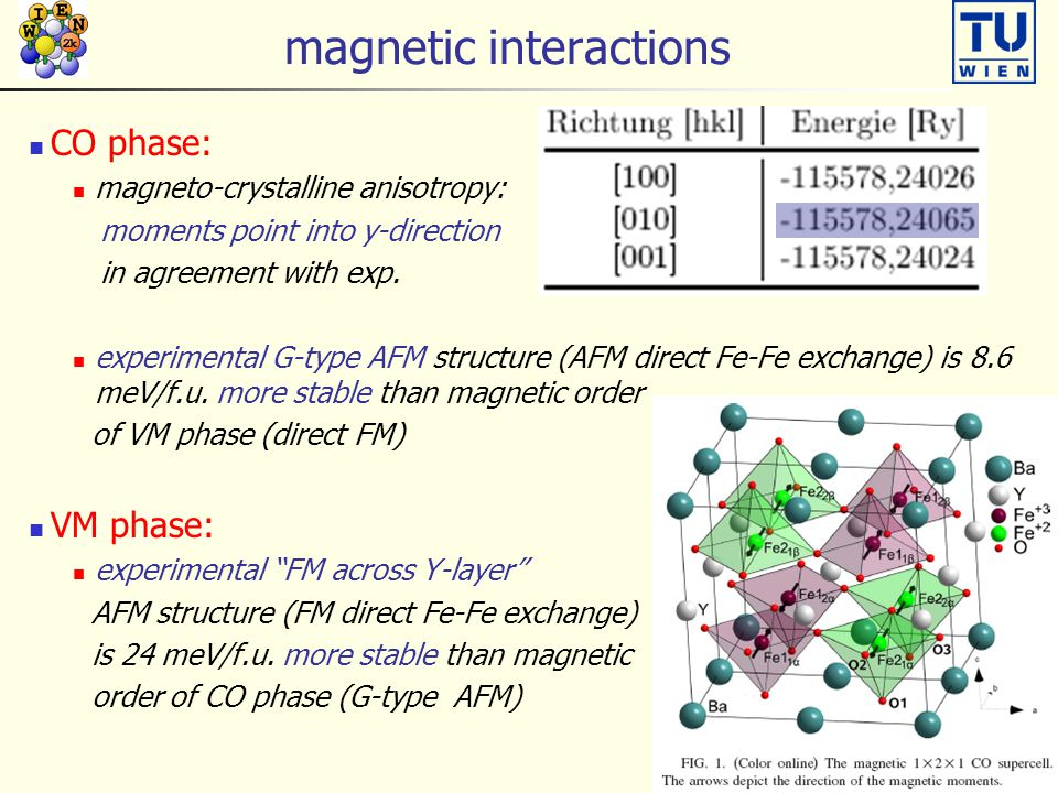 magnetic interactions CO phase: magneto-crystalline anisotropy: moments point into y-direction in agreement with exp.