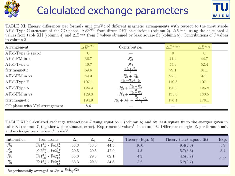 Calculated exchange parameters