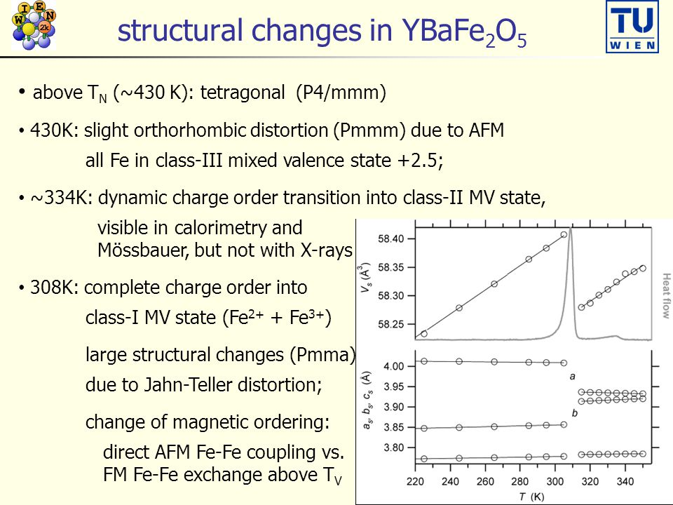structural changes in YBaFe 2 O 5 above T N (~430 K): tetragonal (P4/mmm) 430K: slight orthorhombic distortion (Pmmm) due to AFM all Fe in class-III mixed valence state +2.5; ~334K: dynamic charge order transition into class-II MV state, visible in calorimetry and Mössbauer, but not with X-rays 308K: complete charge order into class-I MV state (Fe 2+ + Fe 3+ ) large structural changes (Pmma) due to Jahn-Teller distortion; change of magnetic ordering: direct AFM Fe-Fe coupling vs.