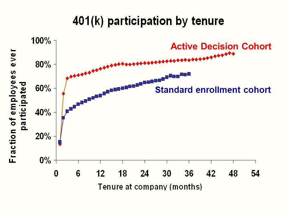 Active Decision Cohort Standard enrollment cohort