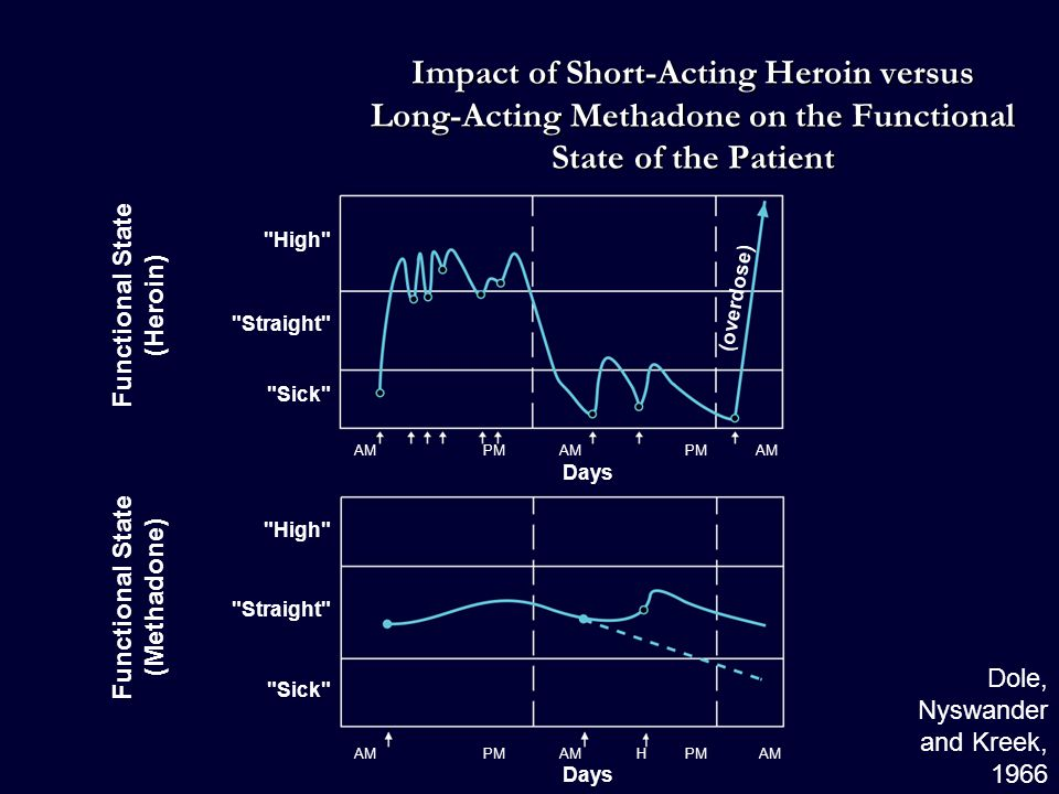 Impact of Short-Acting Heroin versus Long-Acting Methadone on the Functional State of the Patient