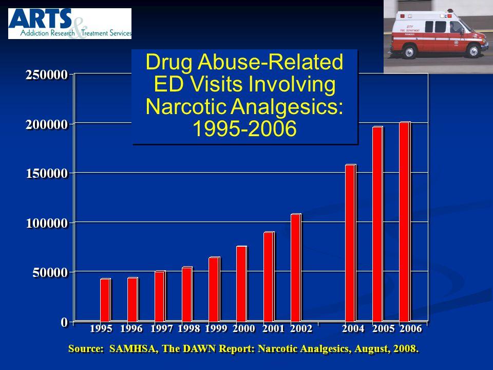 Drug Abuse-Related ED Visits Involving Narcotic Analgesics: 1995-2006 Drug Abuse-Related ED Visits Involving Narcotic Analgesics: 1995-2006 1995 1996