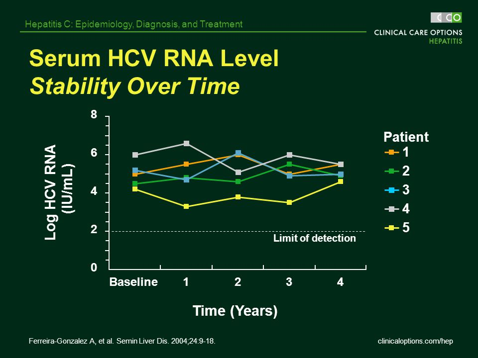 clinicaloptions.com/hep Hepatitis C: Epidemiology, Diagnosis, and Treatment Serum HCV RNA Level Stability Over Time Patient Limit of detection 0 2 4 6