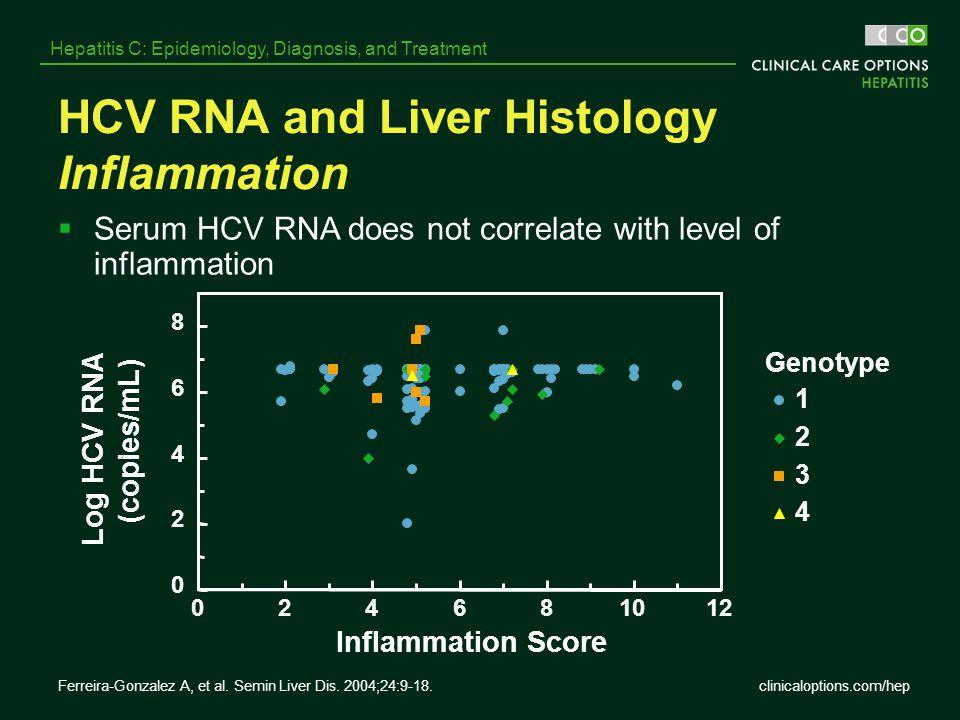 clinicaloptions.com/hep Hepatitis C: Epidemiology, Diagnosis, and Treatment HCV RNA and Liver Histology Inflammation Genotype  Serum HCV RNA does not
