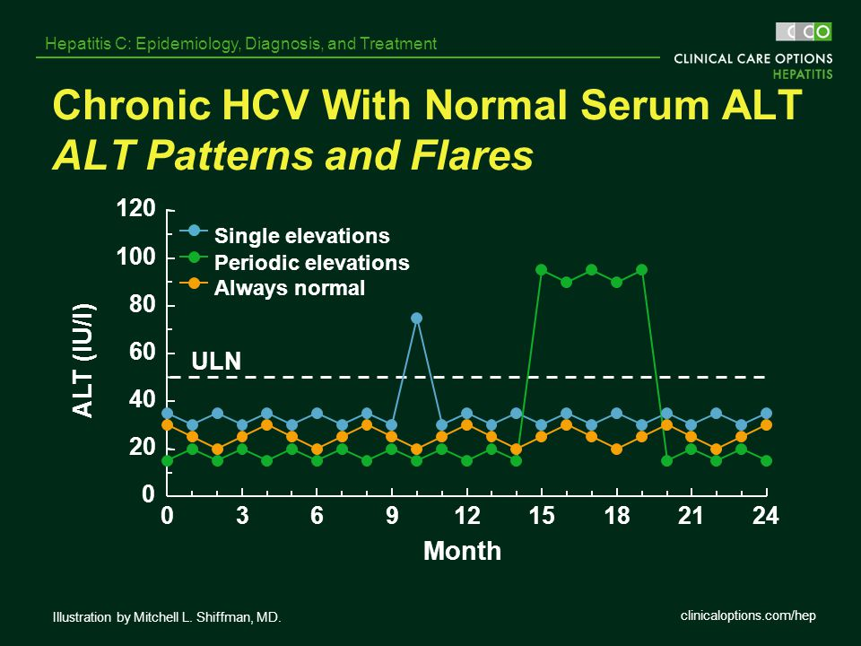 clinicaloptions.com/hep Hepatitis C: Epidemiology, Diagnosis, and Treatment Chronic HCV With Normal Serum ALT ALT Patterns and Flares ULN 0 20 40 60 8