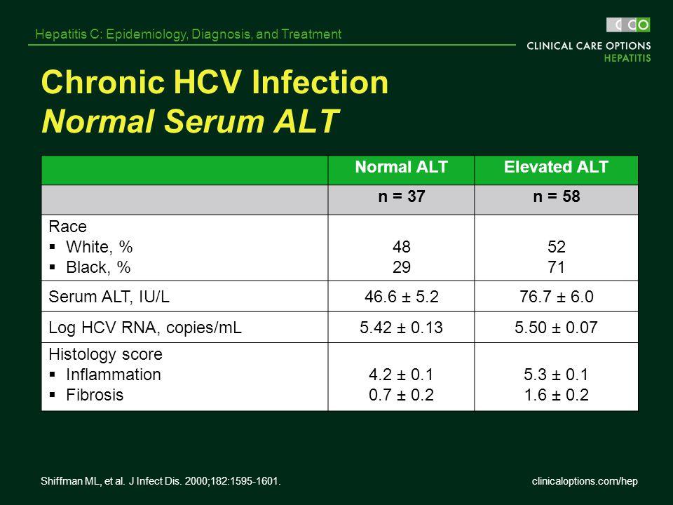 clinicaloptions.com/hep Hepatitis C: Epidemiology, Diagnosis, and Treatment Chronic HCV Infection Normal Serum ALT Normal ALTElevated ALT n = 37n = 58