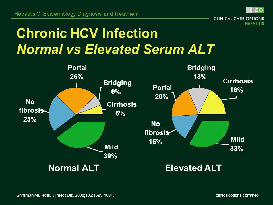 clinicaloptions.com/hep Hepatitis C: Epidemiology, Diagnosis, and Treatment Chronic HCV Infection Normal vs Elevated Serum ALT Normal ALTElevated ALT