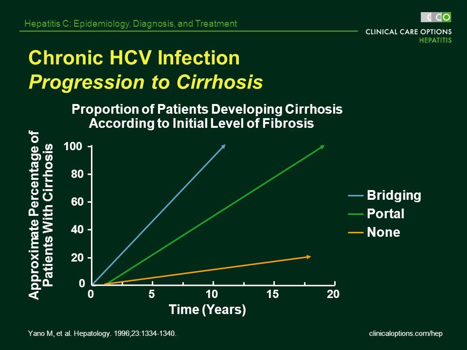 clinicaloptions.com/hep Hepatitis C: Epidemiology, Diagnosis, and Treatment Chronic HCV Infection Progression to Cirrhosis 0 20 40 60 80 100 05101520