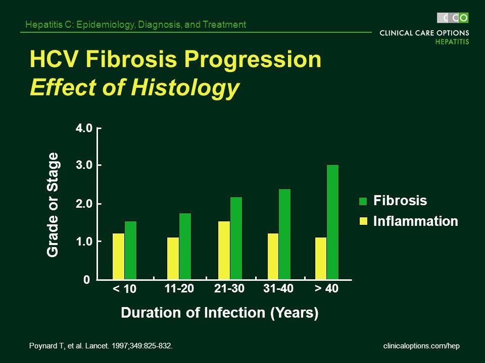 clinicaloptions.com/hep Hepatitis C: Epidemiology, Diagnosis, and Treatment Poynard T, et al. Lancet. 1997;349:825-832. HCV Fibrosis Progression Effec