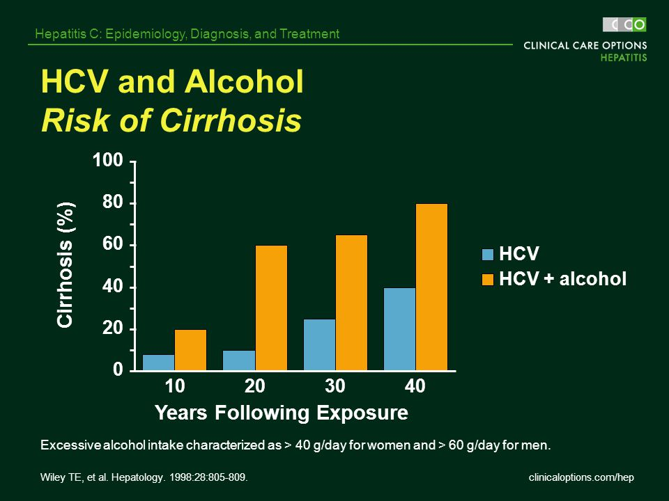 clinicaloptions.com/hep Hepatitis C: Epidemiology, Diagnosis, and Treatment HCV and Alcohol Risk of Cirrhosis Excessive alcohol intake characterized a