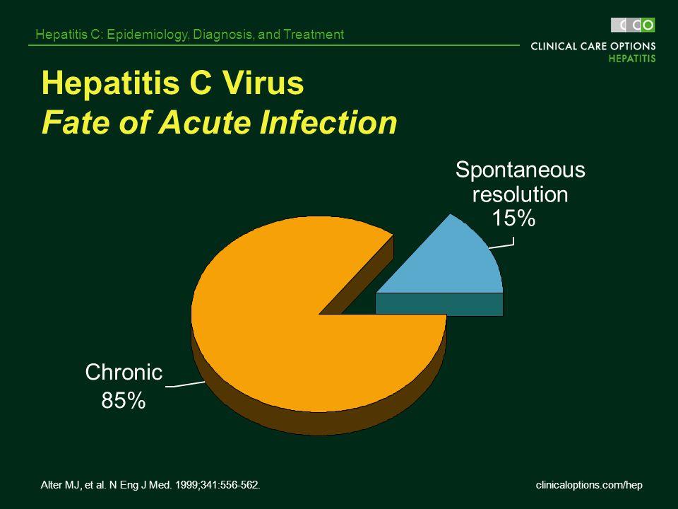 clinicaloptions.com/hep Hepatitis C: Epidemiology, Diagnosis, and Treatment Hepatitis C Virus Fate of Acute Infection 15% Chronic 85% Spontaneous reso