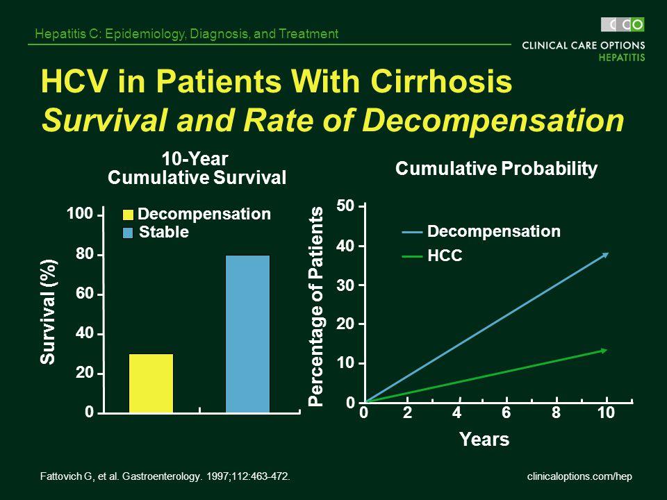 clinicaloptions.com/hep Hepatitis C: Epidemiology, Diagnosis, and Treatment Fattovich G, et al. Gastroenterology. 1997;112:463-472. HCV in Patients Wi