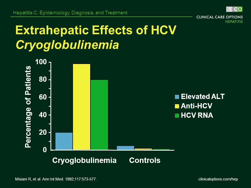 clinicaloptions.com/hep Hepatitis C: Epidemiology, Diagnosis, and Treatment Extrahepatic Effects of HCV Cryoglobulinemia 0 20 40 60 80 100 Cryoglobuli