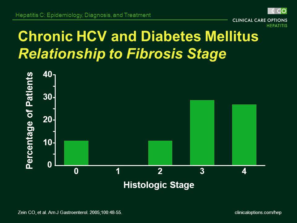 clinicaloptions.com/hep Hepatitis C: Epidemiology, Diagnosis, and Treatment Zein CO, et al. Am J Gastroenterol. 2005;100:48-55. Chronic HCV and Diabet