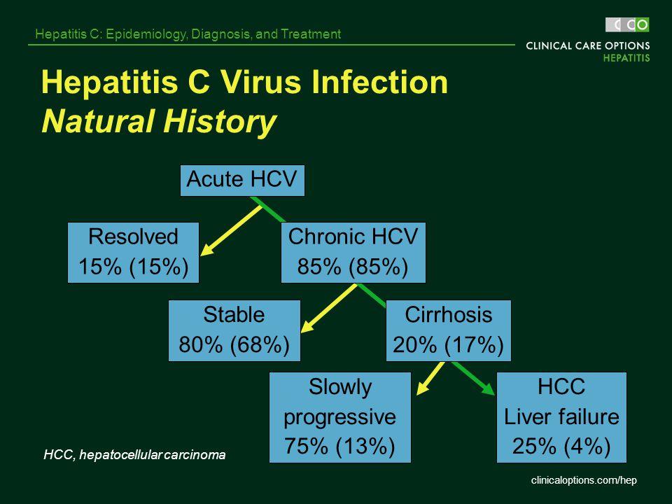 clinicaloptions.com/hep Hepatitis C: Epidemiology, Diagnosis, and Treatment Hepatitis C Virus Infection Natural History Stable 80% (68%) HCC Liver fai