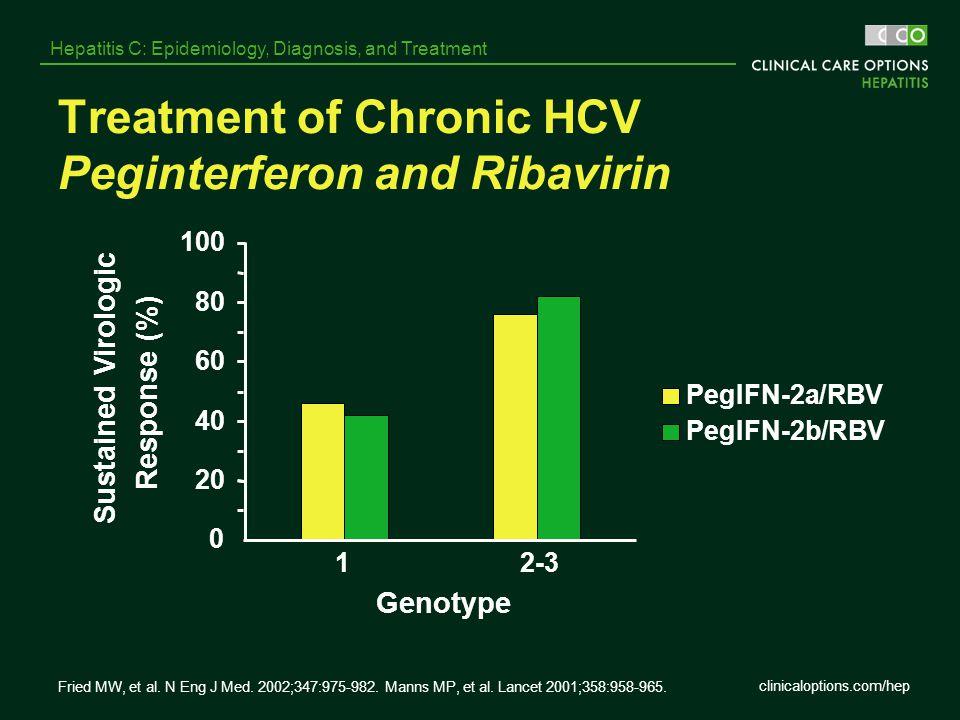 clinicaloptions.com/hep Hepatitis C: Epidemiology, Diagnosis, and Treatment Treatment of Chronic HCV Peginterferon and Ribavirin 0 20 40 60 80 100 12-