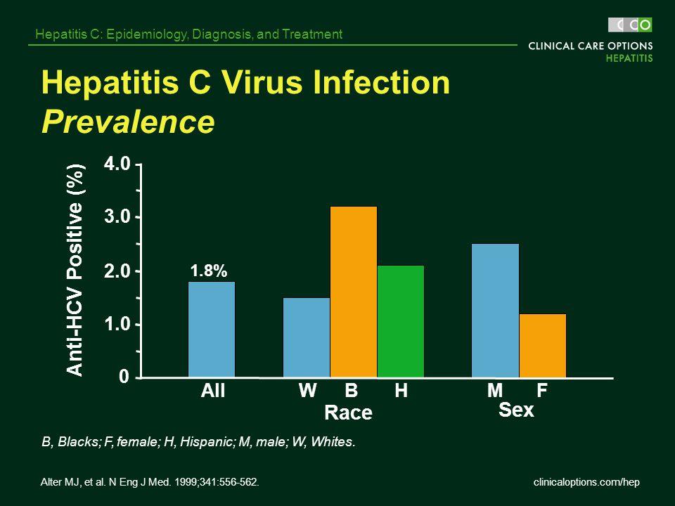 clinicaloptions.com/hep Hepatitis C: Epidemiology, Diagnosis, and Treatment Hepatitis C Virus Infection Prevalence Sex B, Blacks; F, female; H, Hispan