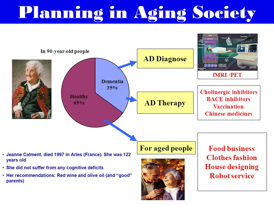 Planning in Aging Society Dementia 35% Healthy 65% AD Diagnose For aged people AD Therapy fMRI /PET Cholinergic inhibitors BACE inhibitors Vaccination Chinese medicines Food business Clothes fashion House designing Robot service In 90-year-old people