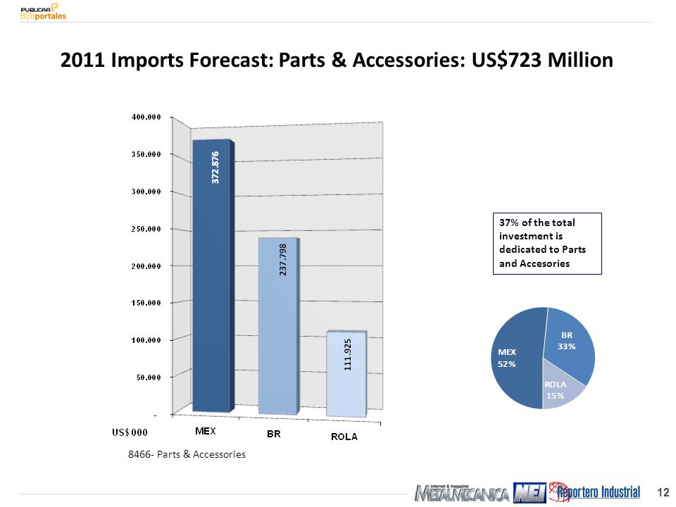 12 2011 Imports Forecast: Parts & Accessories: US$723 Million 8466- Parts & Accessories 37% of the total investment is dedicated to Parts and Accesories