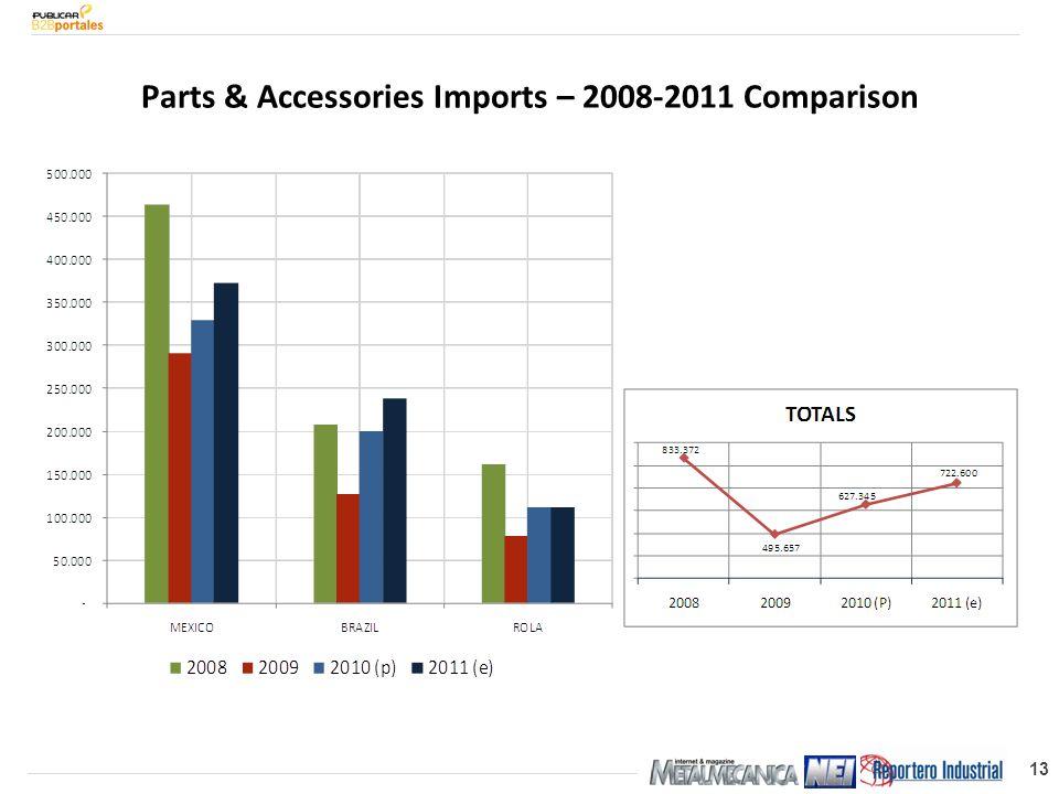 13 Parts & Accessories Imports – 2008-2011 Comparison