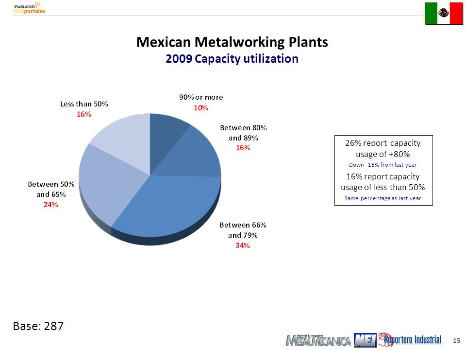 15 Base: 287 26% report capacity usage of +80% Down -16% from last year 16% report capacity usage of less than 50% Same percentage as last year Mexican Metalworking Plants 2009 Capacity utilization