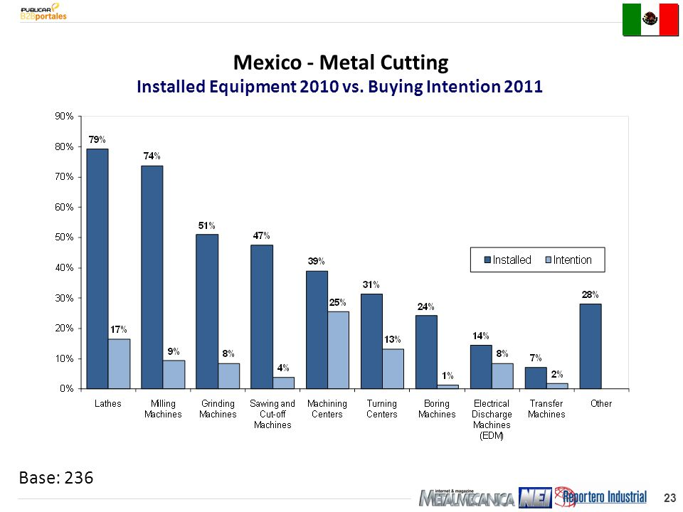 23 Base: 236 Mexico - Metal Cutting Installed Equipment 2010 vs. Buying Intention 2011